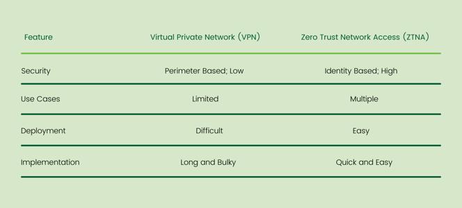 VPN vs. ZTNA (Zero Trust Network Access)