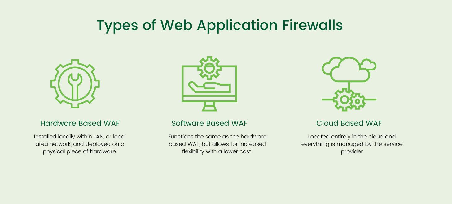 Types of Web Application Firewalls