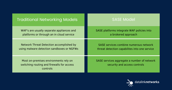 Traditional network security vs. SASE