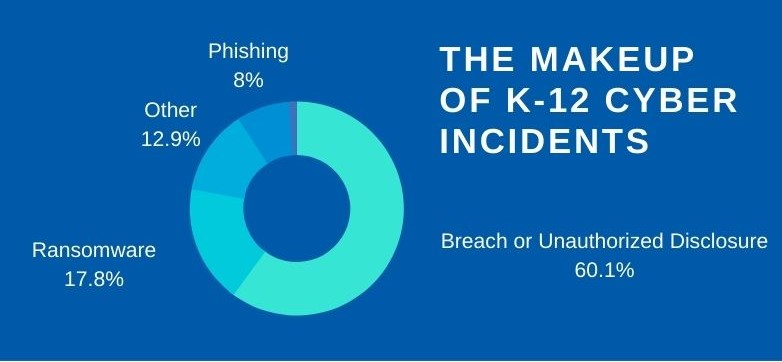 makeup of cyber incidents