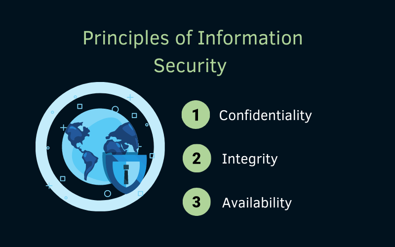 Principles of Information Security - What is included in Information Security?
