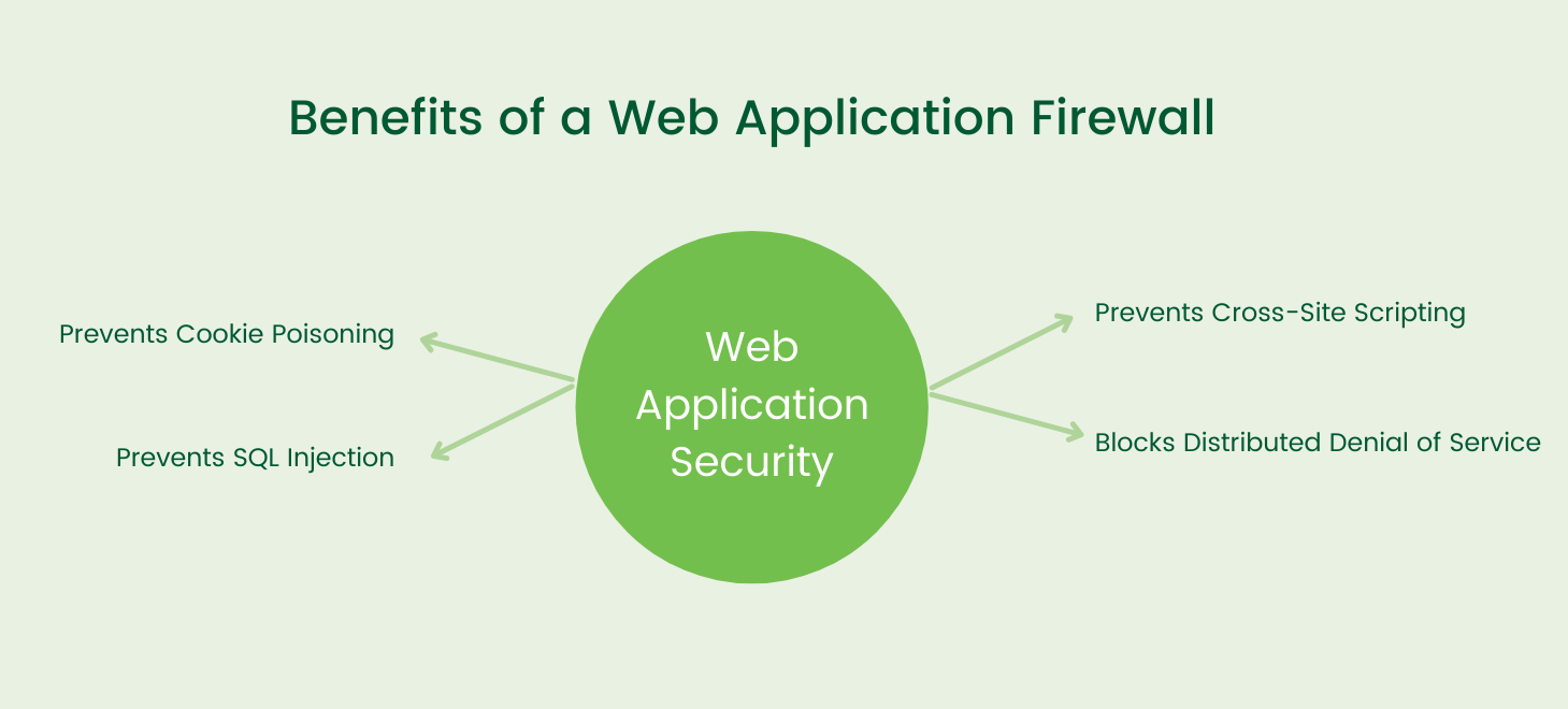 Benefits of a Web Application Firewall