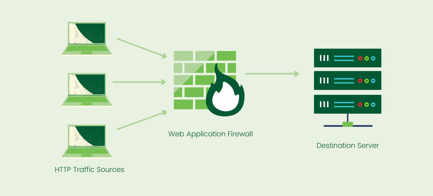 What is a Web Application Firewall