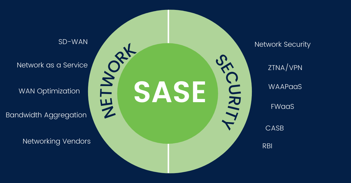 What is Secure Access Service Edge (SASE)